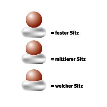 sitzhaerte
